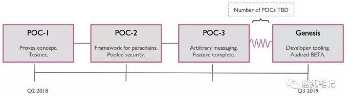 为什么Polkadot将会成为一个领先的区块链开发平台