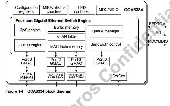 QCA8334高度集成的四端口千兆以太网交换机的详细资料说明