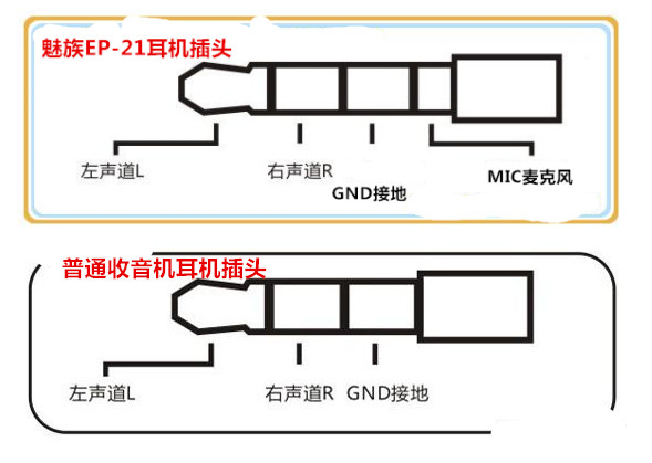 手机耳机接线图的事情道理,各类耳机插头接线图