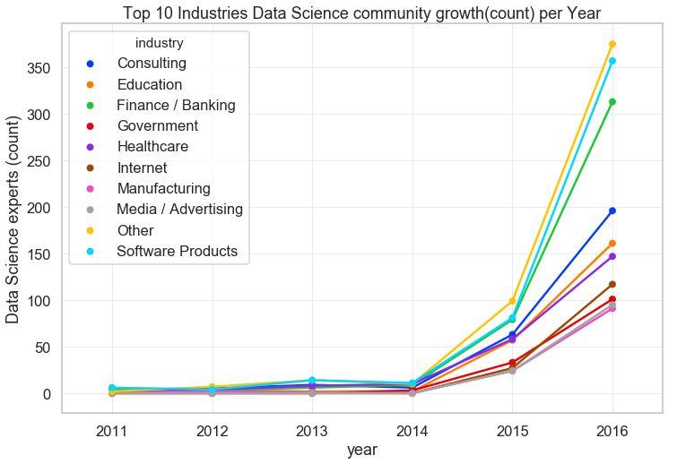 关于数据科学的趋势和前景