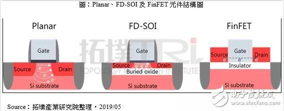 各企业积极投入FD-SOI元件开发 看好后续市场发展