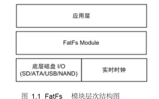 FatFs的详细使用说明教程免费下载