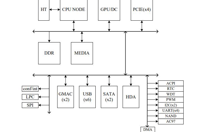 龍芯2H處理器的數據手冊資料免費下載