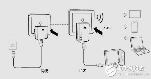 家庭无线信号覆盖不好 如何安装多台路由器