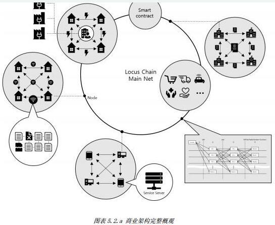基于区块链协议技术的Locus Chain网络交易平台介绍