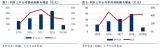 中国PCB行业上市公司收入保持平稳增长 利润增速...