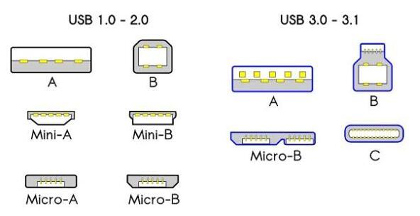 USB Type-C接口能否取代Lightning和Thunderbolt