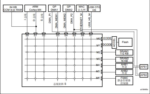 STM32F4xx系列微控制器的中文参考手册免费下载