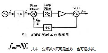 小數分頻技術與ADF4193快速開關頻率合成器的研究