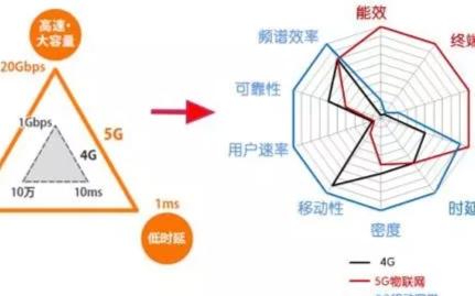 太赫茲+人工智能 5G商用伊始6G愿景已來