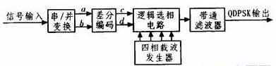 基于CPLD器件和EDA技术实现QDPSK调制解调电路的设计