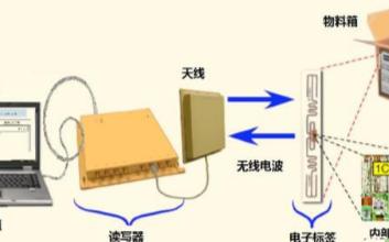 無線射頻識別(RFID)是怎樣工作的