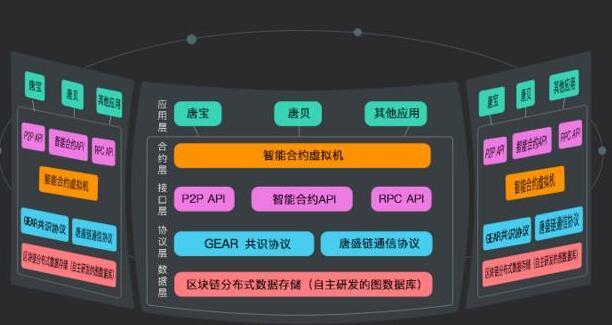 基于区块链技术的资产数字化平台唐盛链介绍