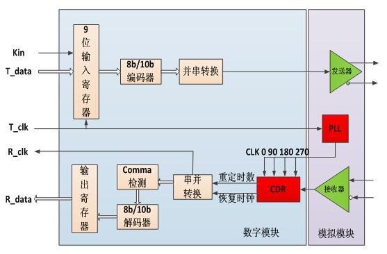 基于FPGA芯片的SERDES接口電路設計