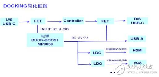 大聯大友尚推全集成升降壓轉換器MP8859擴展塢解決方案