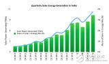 印度太阳能发电量首次突破10太瓦时