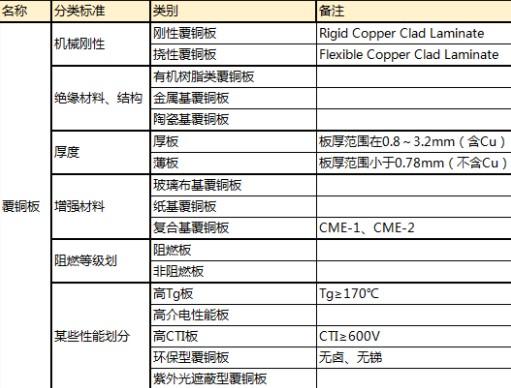 PCB板材的分类及应用范围说明