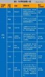關于5G手機的一些信息