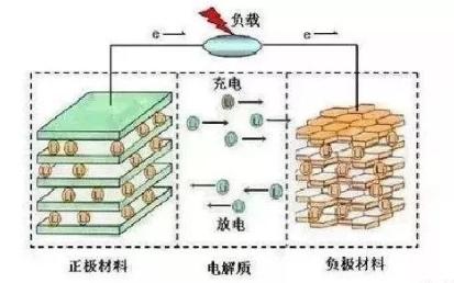 锂离子电池爆炸原理以及充放电过程