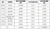 受中美贸易战影响LED行业进入产业下行调整周期 ...