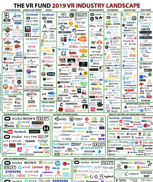 2019年VR产业图谱公布 VR已经有发展到巨大转折点的征兆