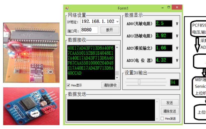 使用51单片机采集PCF8591数据通过ESP8266上传到上位机的程序免费下载