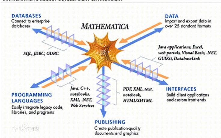 数学软件Mathematica入门PDF电子教程免费下载