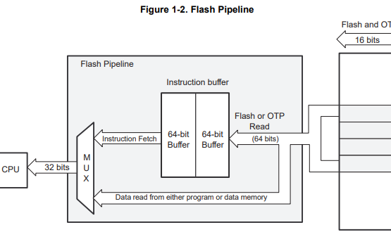 TI的TMS320F2802xx系列寄存器的技术参考手册资料免费下载