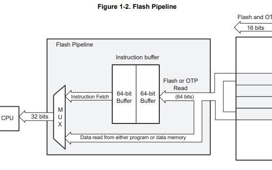 TI的TMS320F2802xx系列寄存器的技術參考手冊資料免費下載