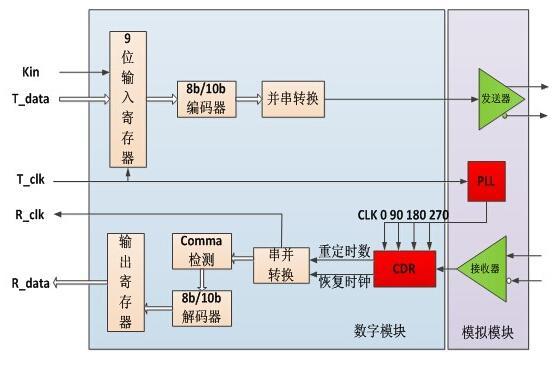 基于FPGA上的SERDES硬件接口设计