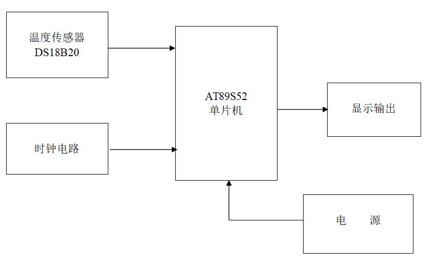 使用DS18B20进行数字温度计的设计论文资料免费下载
