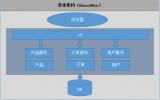工业微服务实现工业APP高效开发和运行