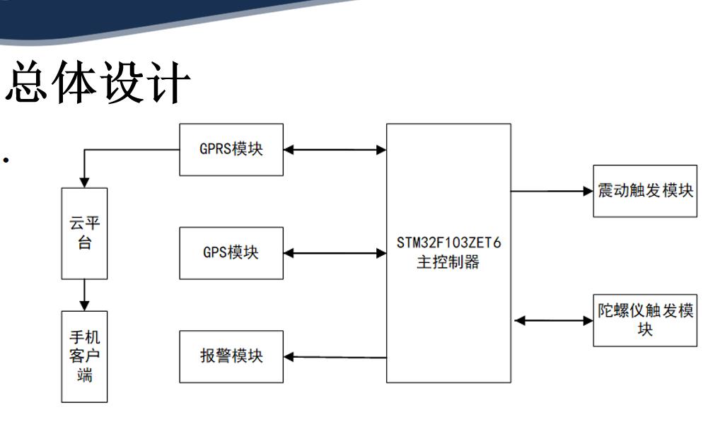 使用STM32研究安全智能头盔的详细介绍