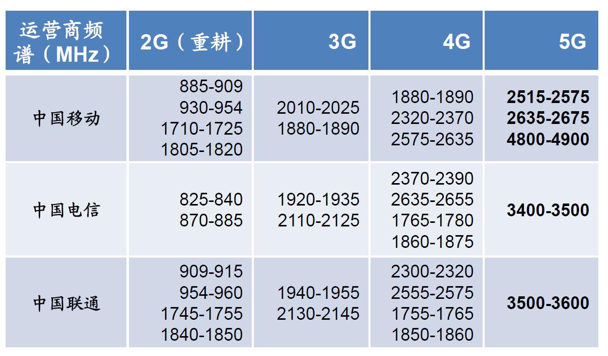 图2:中国2G-5G三大运营商通信频谱分配方案。
