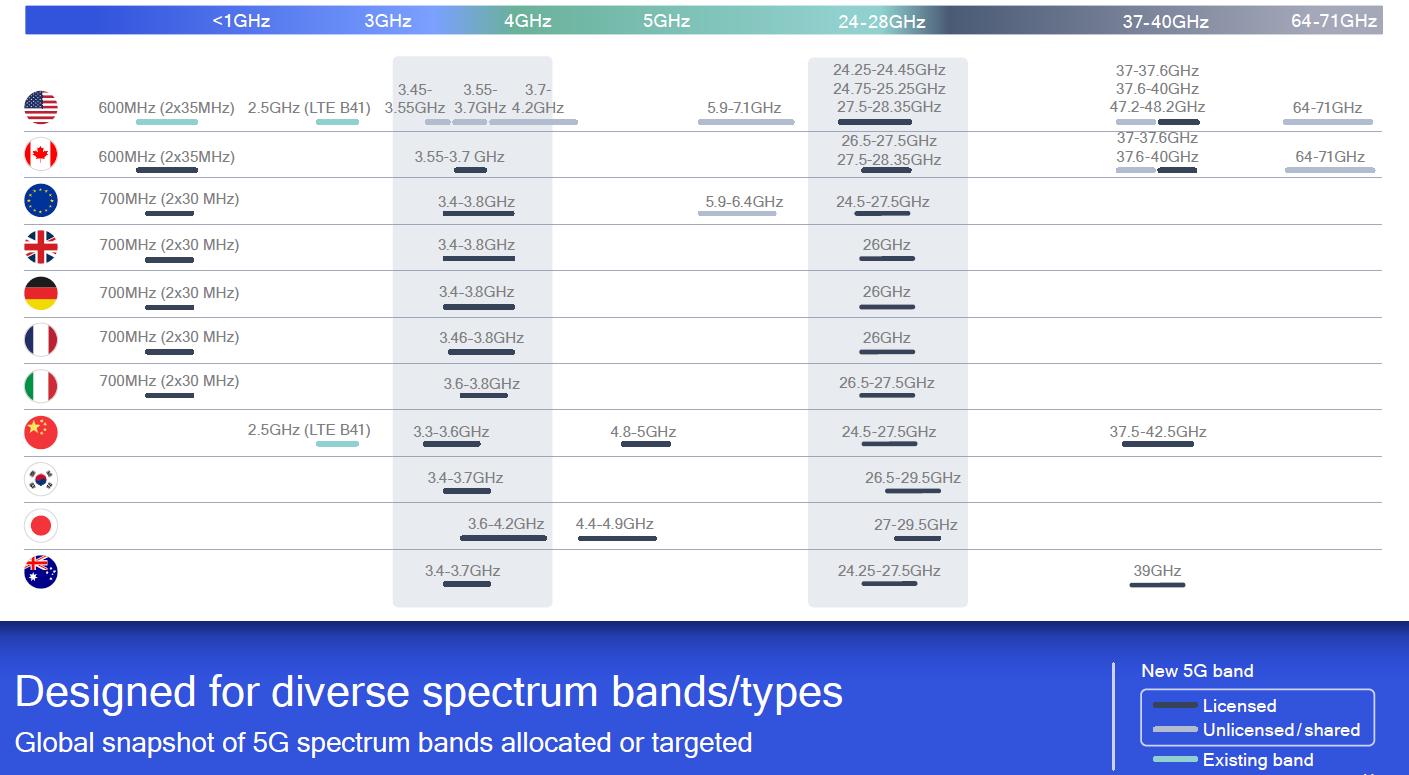 图3:全球主要5G商用国家的频谱规划。(来源:Qualcomm)