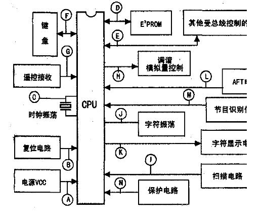 示波器快速维修与CPU及总线相关的故障