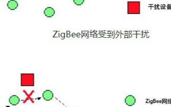 ZigBee无线技术介绍