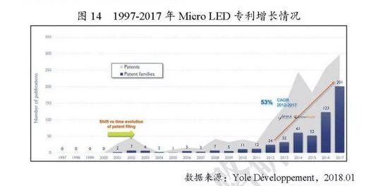 在Micro LED专利布局上谁是领导者