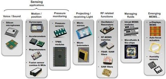 MEMS的发展以及应用