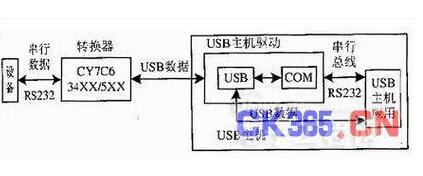 IC卡门禁?#35760;?#31995;统中RS-232-USB的接口转换设计