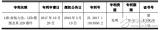 国星光电获一项LED发明专利 专利期限为20年