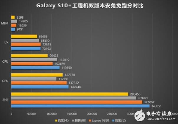 Huawei Kirin 980 and Xiaolong 855 which is better
