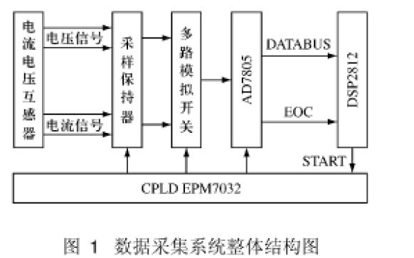 如何使用DSP和CPLD進行諧波檢測裝置的設計資料說明
