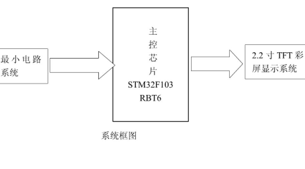 如何使用STM32單片機進行TFT指針式時鐘設計的論文資料說明
