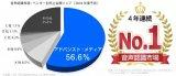 AMI企业连续四年日本语音识别市场占有率NO.1