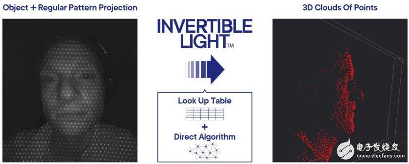 Magik Eye展示3D传感解决方案