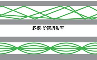 详解光纤相关概念