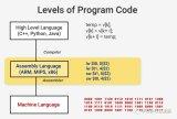 CPU的原理介绍和如何设计和生产CPU的详细资料...