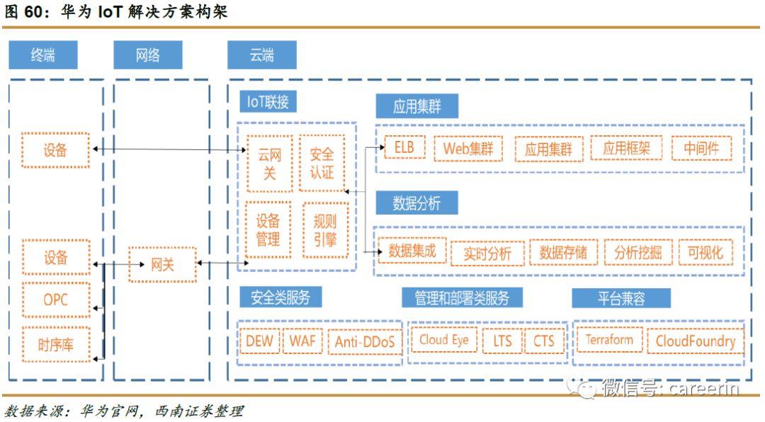 华为iot解决方案提供两种建设模式:客户基于iot平台服务、新建iot联接处理模块的新建模式和基于基础云服务,部署和迁移已有iot联接处理模块的迁移场景,提供全流程、场景化和高性价的大数据分析架构,同时提供提供安全、运维、管理类云服务组合,满足客户需求.