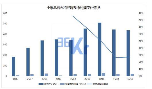 小米未来智能手机市场的量和价该如何齐升